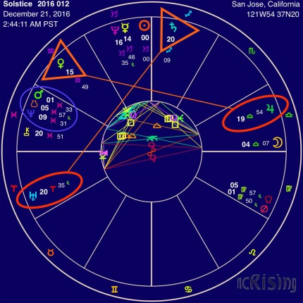 Winter 2016 Solstice Chart